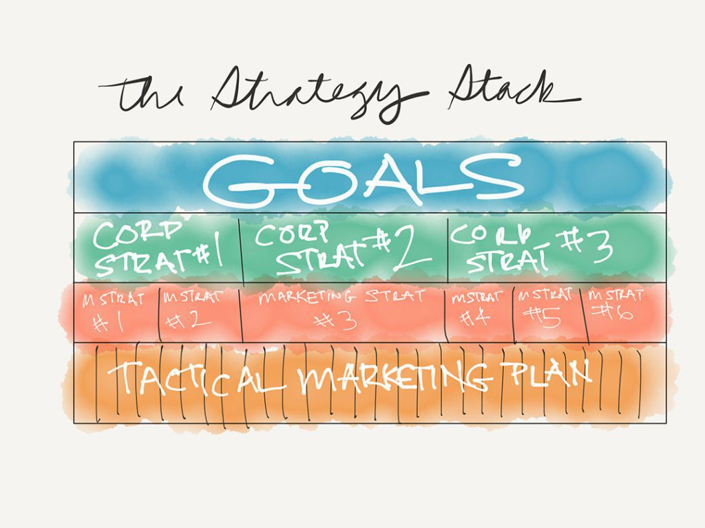 an illustration of Mike Gastin's strategy stack for marketing